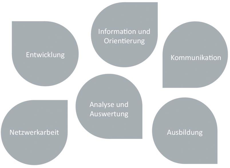 6 Missionen des Service Information et Prévention